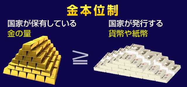 金本位制の概念図