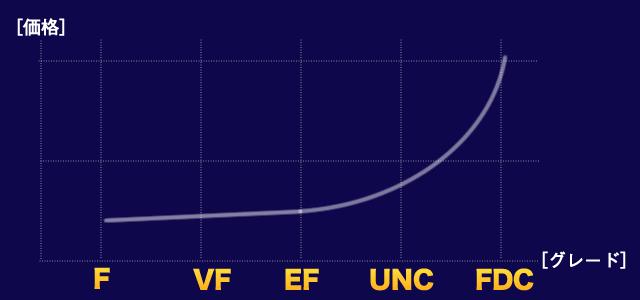 アンティークコイングレードと価格