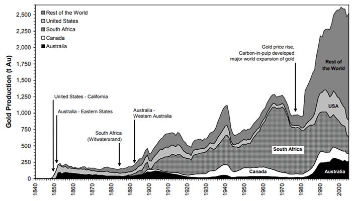 毎年の金採掘量(単年生産量)グラフ