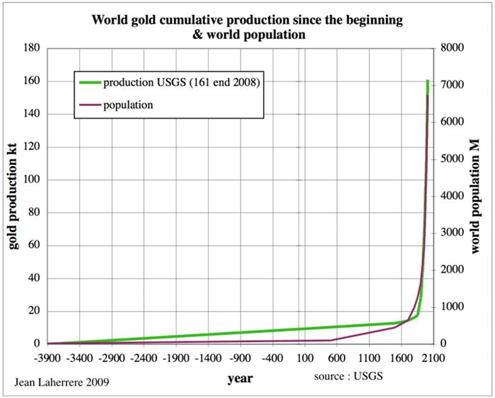 金の産出量(累計)と人口の推移グラフ