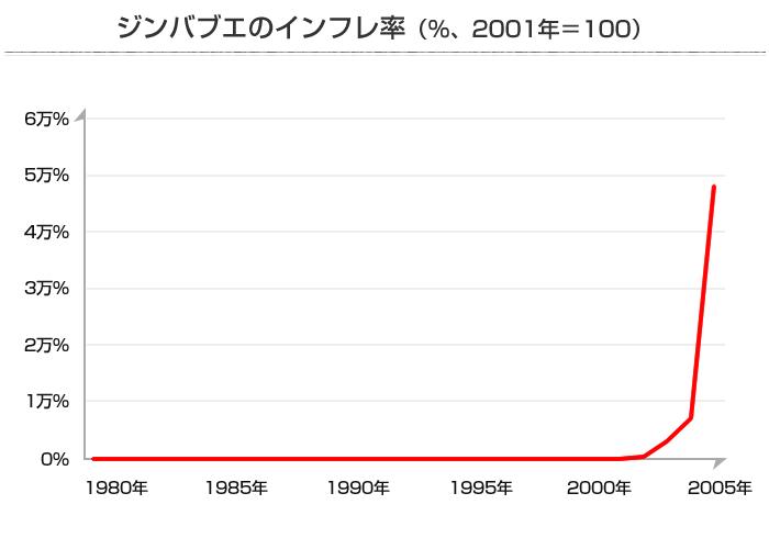 ジンバブエのインフレ率グラフ(~2005年)