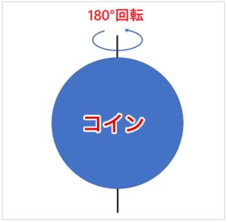 コイン・アロケーション図