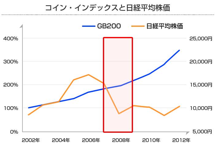 コインインデックスと日経平均株価の比較グラフ