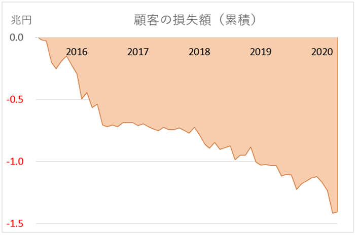 顧客の累積損失額グラフ