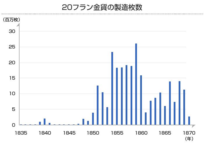ナポレオン金貨(20フラン金貨)の製造数グラフ