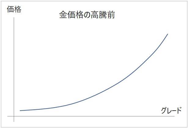 金貨の価格推移(金価格高騰前)