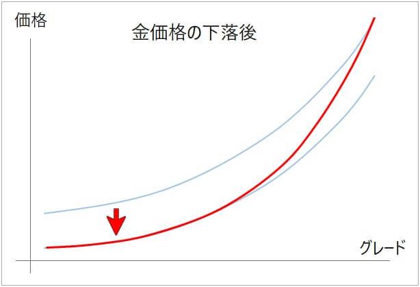金貨の価格推移(金価格下落後)