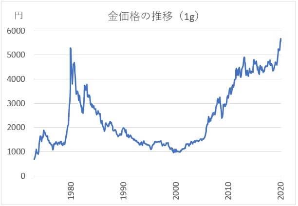 金相場グラフ