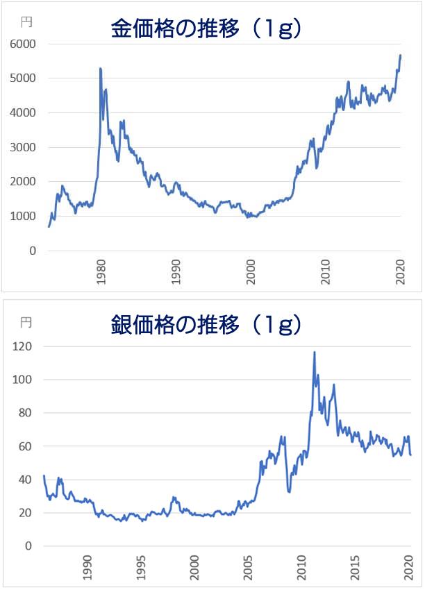 金と銀の価格推移グラフ