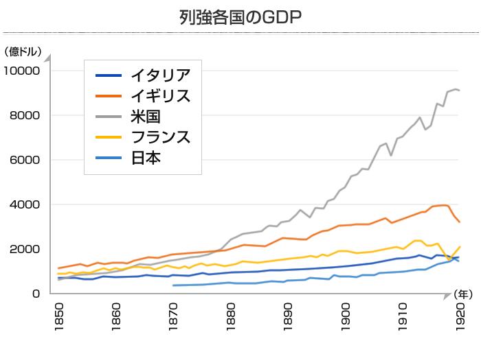 列強5ヶ国のGDPグラフ