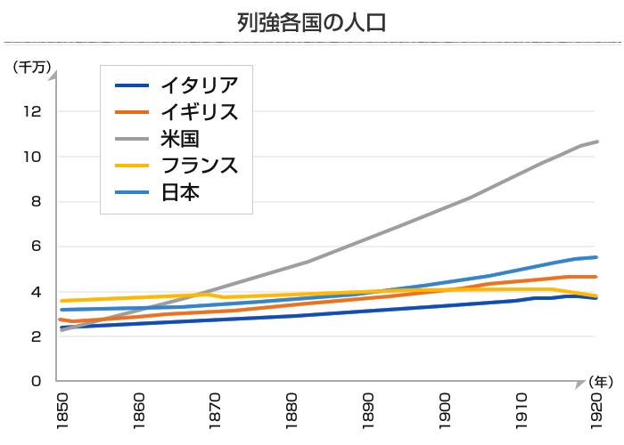 列強5ヶ国の人口推移グラフ