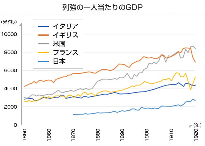 列強5ヶ国の一人当たりのGDPグラフ