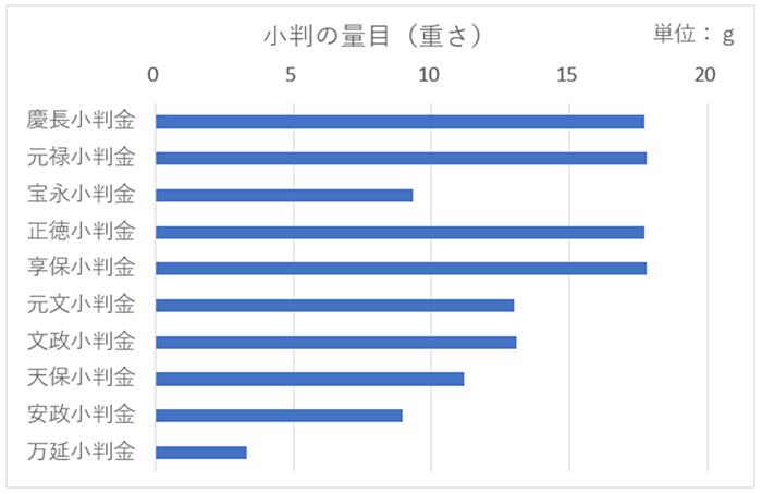 小判の重さ(量目)のグラフ