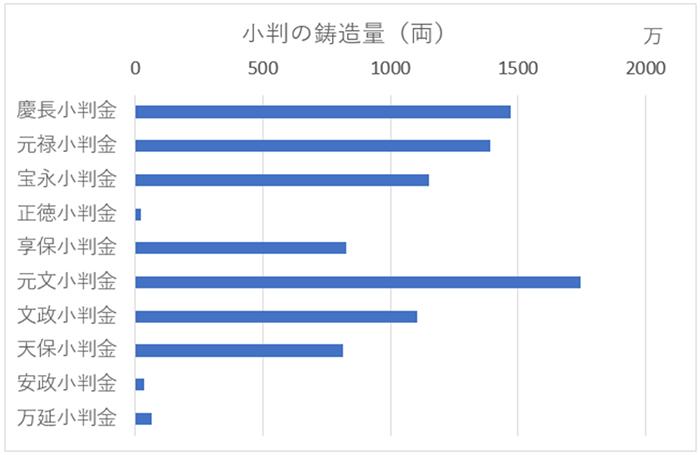 小判の鋳造量グラフ