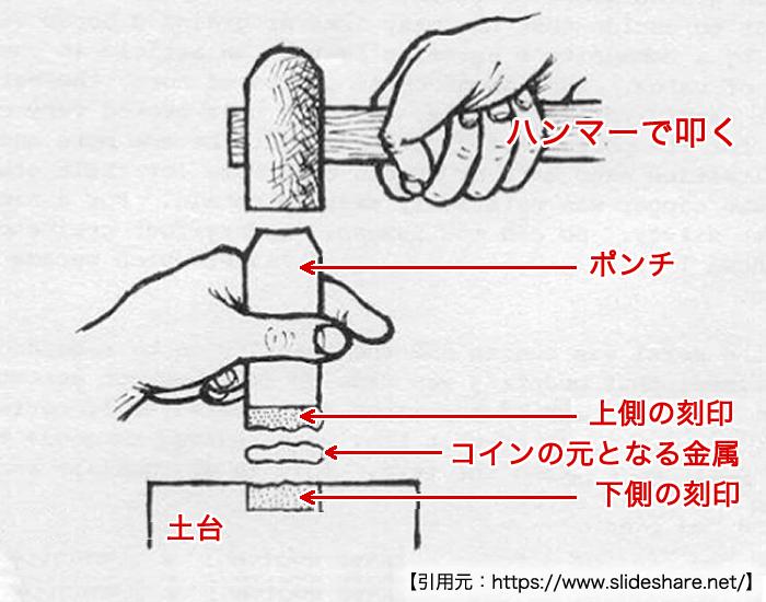 古代~中世のコイン製造方法イメージ