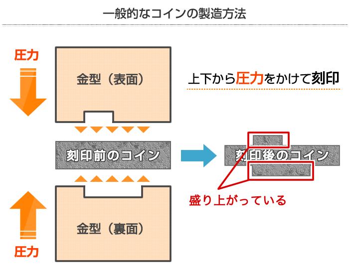 コインの製造方法イメージ